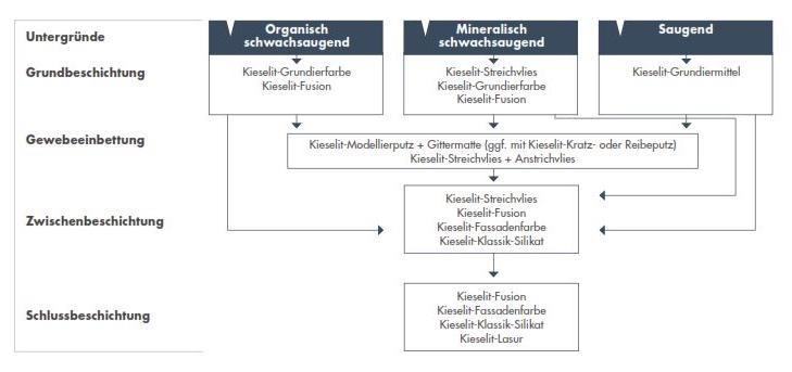 Alligator-Kieselit-System-Uberblick
